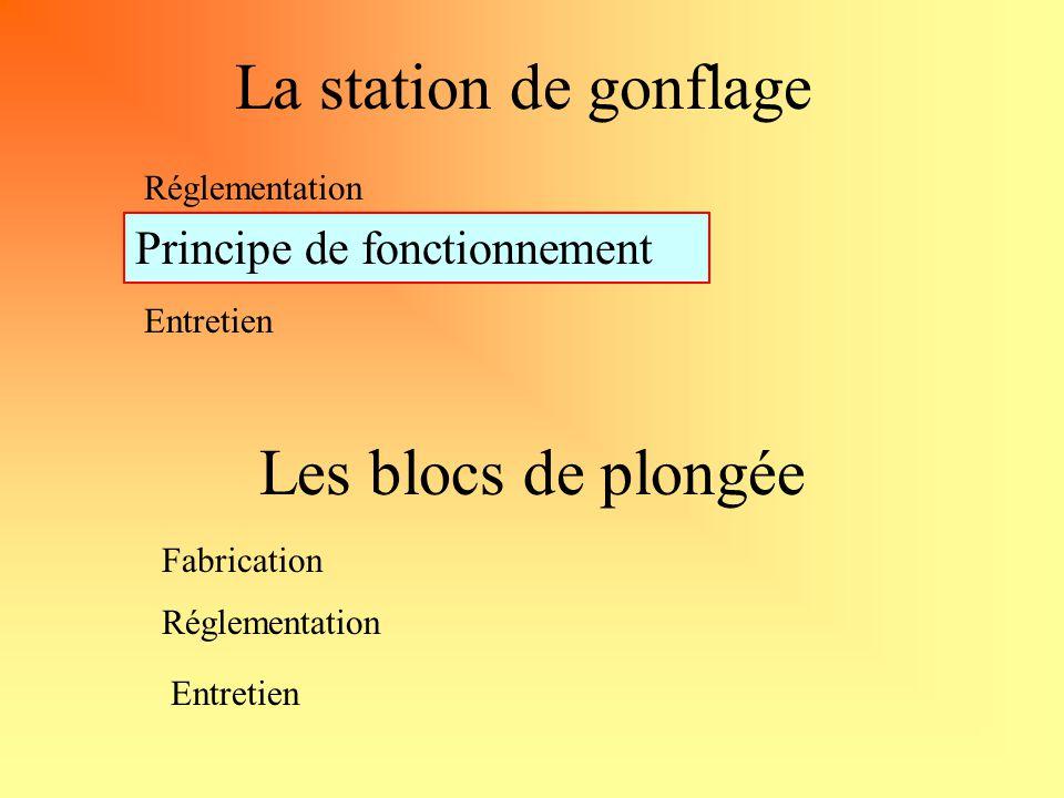 La station de gonflage Principe de fonctionnement Entretien Réglementation Les blocs de plongée Fabrication Entretien Réglementation Principe de fonctionnement