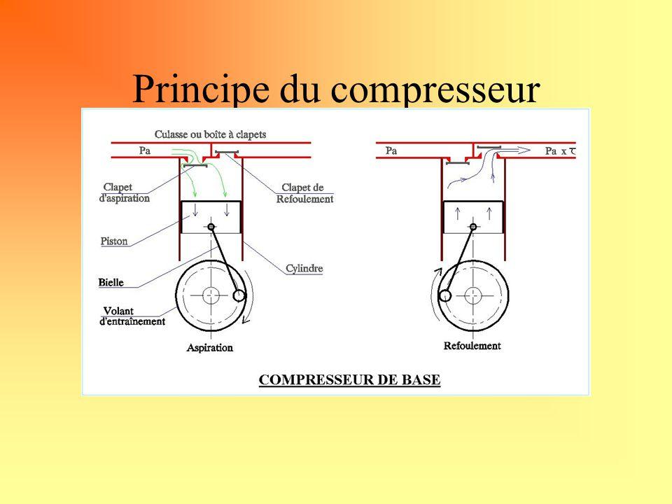 Principe du compresseur