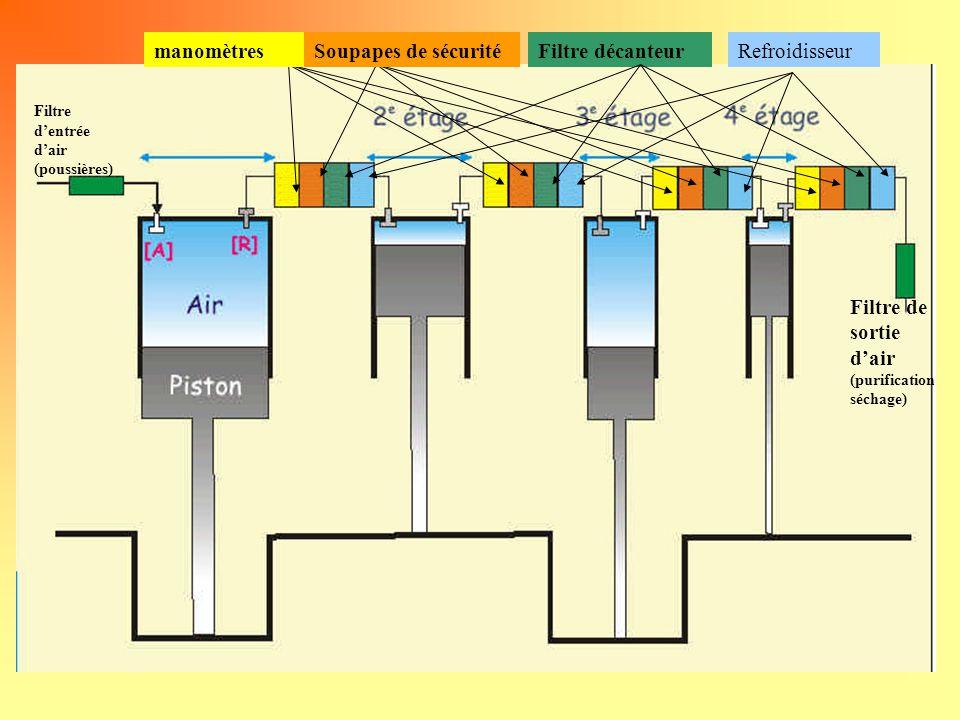 Filtre d'entrée d'air (poussières) manomètresFiltre décanteurSoupapes de sécuritéRefroidisseur Filtre de sortie d'air (purification séchage)