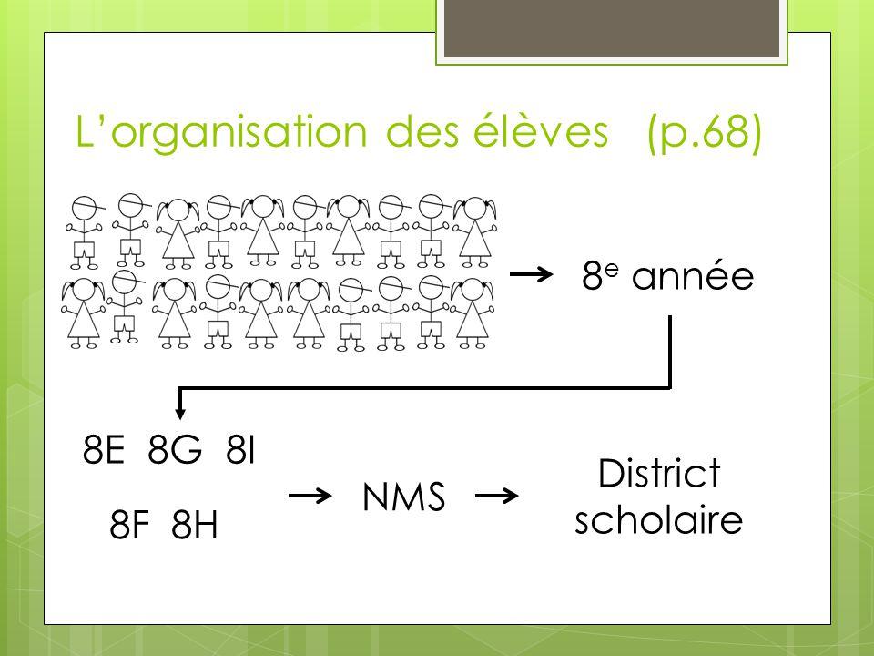 L'organisation des élèves (p.68) 8 e année 8E 8F 8G 8H 8I NMS District scholaire