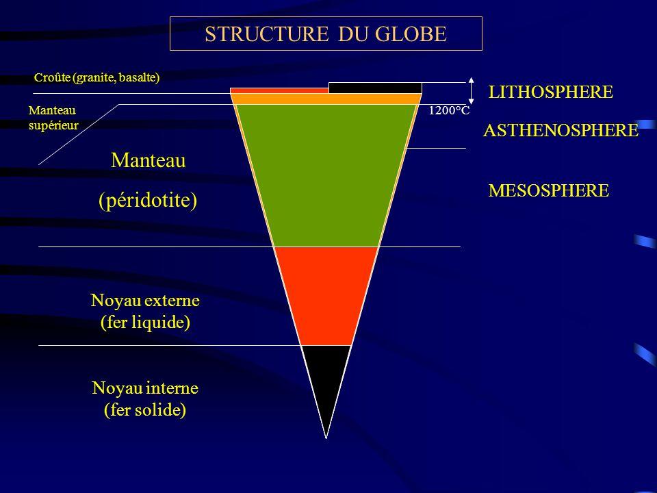 Manteau supérieur Croûte (granite, basalte) ASTHENOSPHERE MESOSPHERE STRUCTURE DU GLOBE Manteau (péridotite) Noyau externe (fer liquide) Noyau interne (fer solide) LITHOSPHERE 1200°C