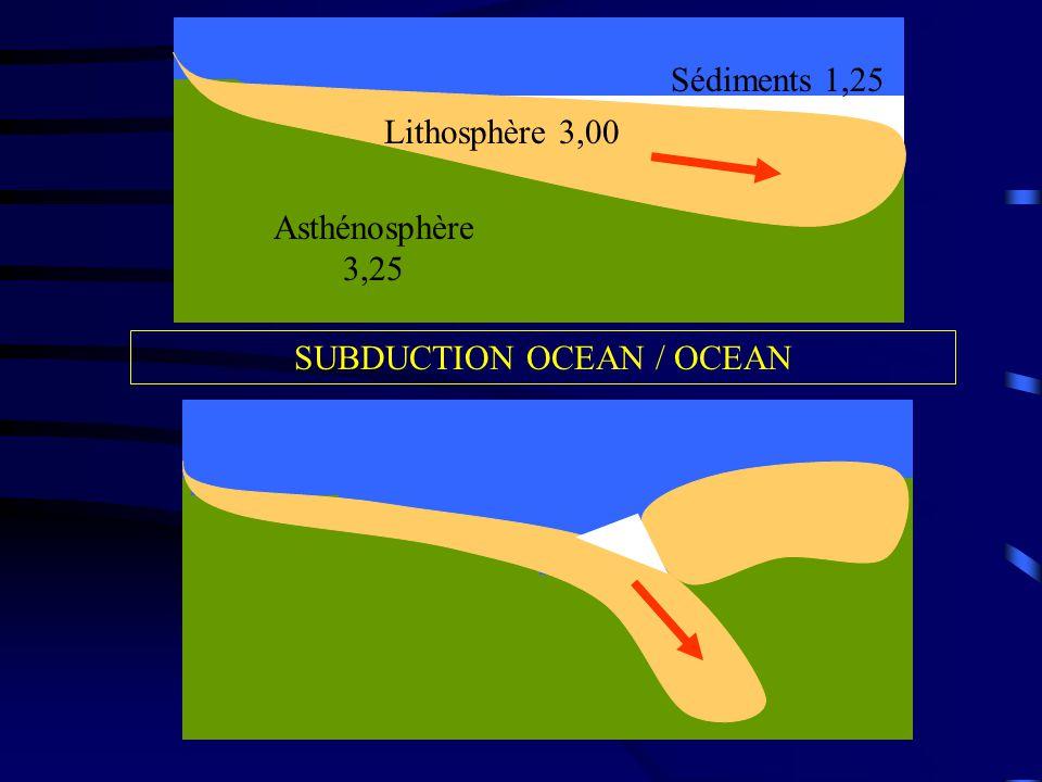 Asthénosphère 3,25 Lithosphère 3,00 Sédiments 1,25 SUBDUCTION OCEAN / OCEAN