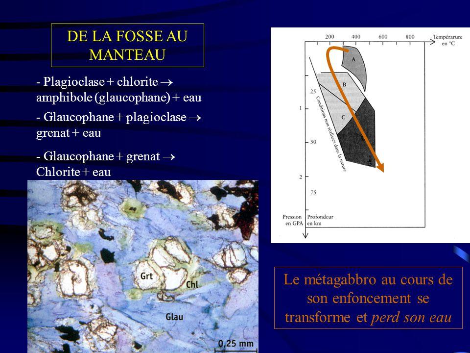 DE LA FOSSE AU MANTEAU - Plagioclase + chlorite  amphibole (glaucophane) + eau - Glaucophane + plagioclase  grenat + eau - Glaucophane + grenat  Chlorite + eau Le métagabbro au cours de son enfoncement se transforme et perd son eau