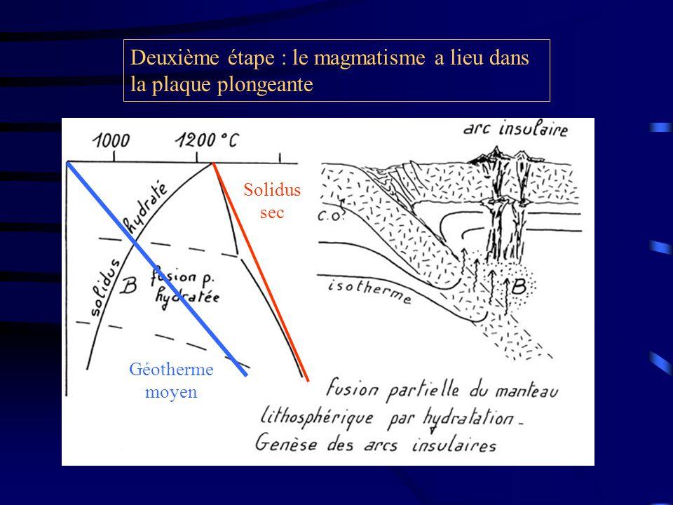 Deuxième étape : le magmatisme a lieu dans la plaque plongeante Solidus sec Géotherme moyen