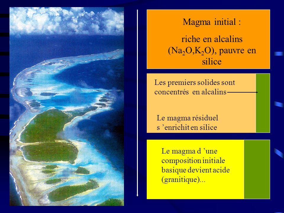 Magma initial : riche en alcalins (Na 2 O,K 2 O), pauvre en silice Le magma résiduel s 'enrichit en silice Les premiers solides sont concentrés en alcalins Le magma d 'une composition initiale basique devient acide (granitique)...