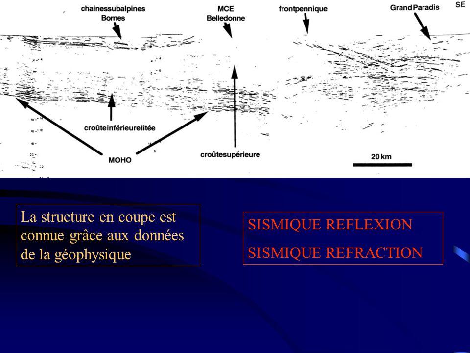 La structure en coupe est connue grâce aux données de la géophysique SISMIQUE REFLEXION SISMIQUE REFRACTION