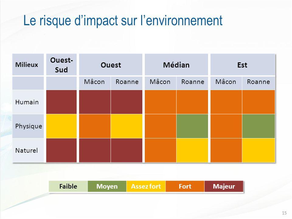 Le risque d'impact sur l'environnement 15