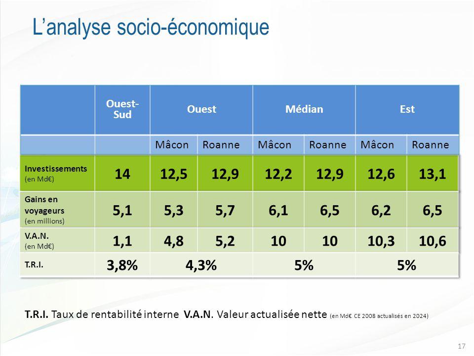 L'analyse socio-économique T.R.I. Taux de rentabilité interne V.A.N.