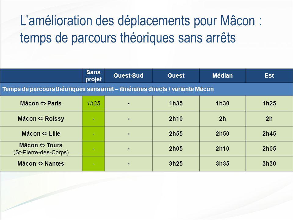 L'amélioration des déplacements pour Mâcon : temps de parcours théoriques sans arrêts Sans projet Ouest-SudOuestMédianEst Temps de parcours théoriques sans arrêt – itinéraires directs / variante Mâcon Mâcon  Paris1h35- 1h301h25 Mâcon  Roissy--2h102h Mâcon  Lille--2h552h502h45 Mâcon  Tours (St-Pierre-des-Corps) --2h052h102h05 Mâcon  Nantes--3h253h353h30