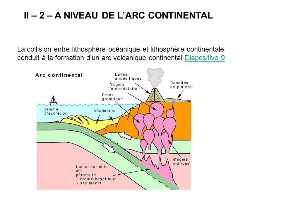 II – 2 – A NIVEAU DE L'ARC CONTINENTAL La collision entre lithosphère océanique et lithosphère continentale conduit à la formation d'un arc volcanique continental Diapositive 9Diapositive 9