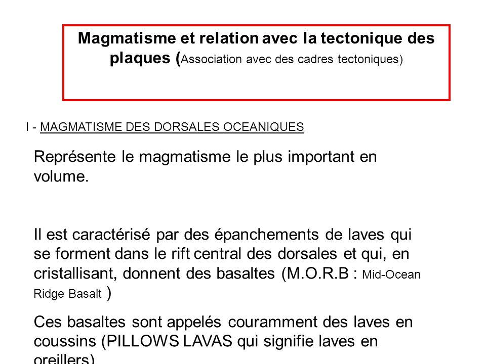 Magmatisme et relation avec la tectonique des plaques ( Association avec des cadres tectoniques) I - MAGMATISME DES DORSALES OCEANIQUES Représente le magmatisme le plus important en volume.