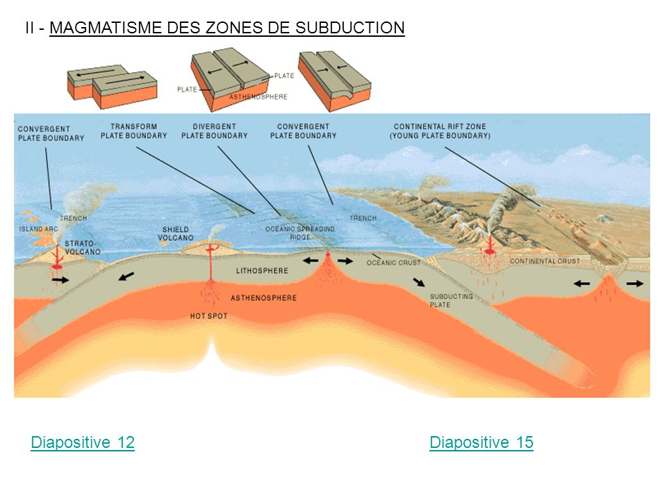 II - MAGMATISME DES ZONES DE SUBDUCTION Diapositive 12Diapositive 15