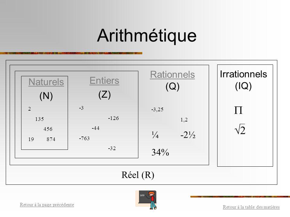 Les nombres rationnels (Q) Les nombres décimaux (à virgule) Les fractions Les pourcentages Retour à la table des matières Retour à la page précédente