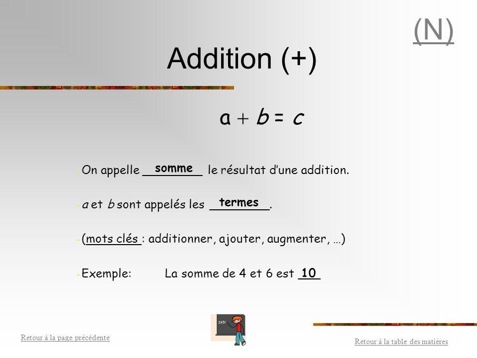 Opérations (+, -, X,  ) Addition (+) Soustraction (-) Multiplication (X) Division (  ) Division (  ) Égalité (=) Priorités des opérations Retour à