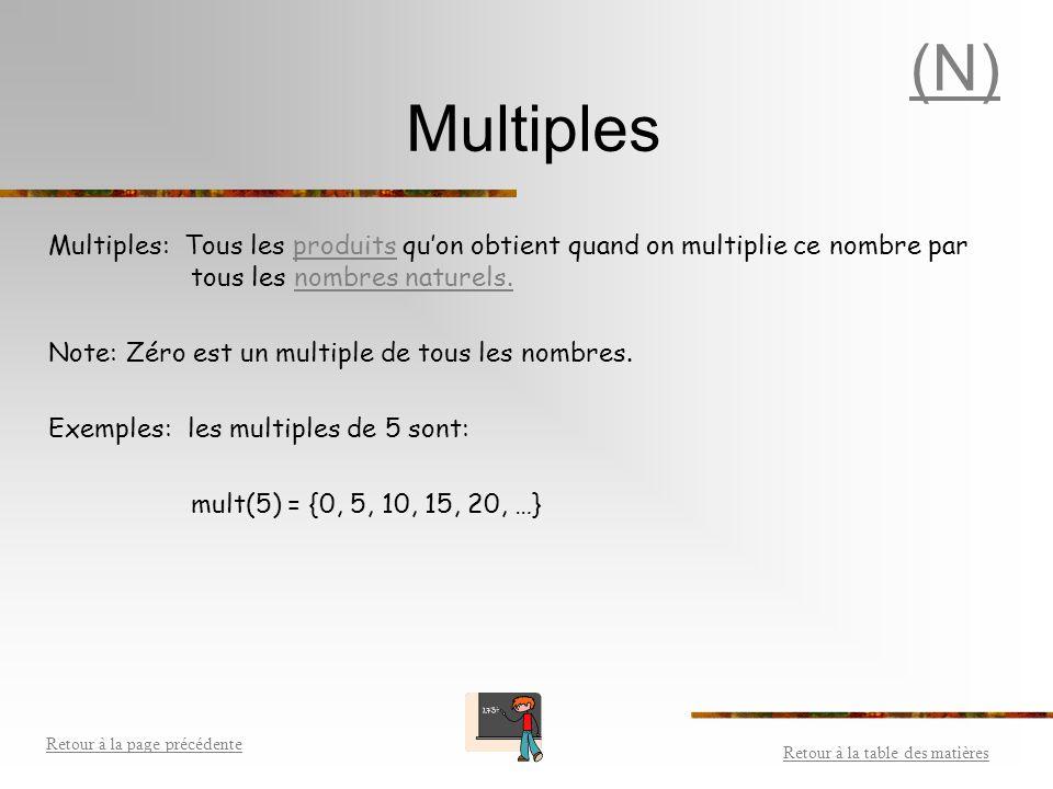 PPCM (Suite) Pour trouver le PPCM de 135 et 324: 1- Énumérer les multiples de chaque nombre jusqu'à ce qu'on trouve le plus petit commun multiple diff