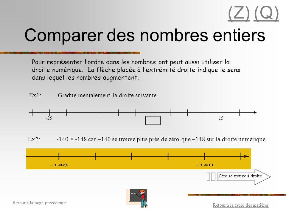 Les nombres entiers (Z) Droite numérique avec les entiers Le plan cartésien Opérations avec les nombres entiers Retour à la table des matières Retour