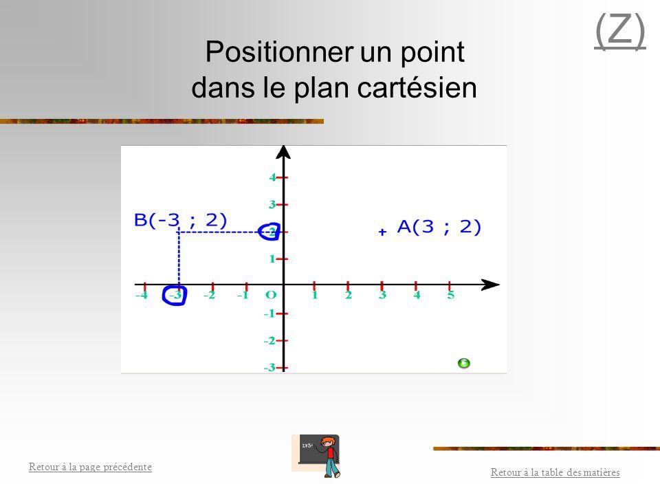 Plan cartésien (suite) Retour à la table des matières Retour à la page précédente NOMDÉFINITION Le point d'intersection des deux droites. Les deux dro