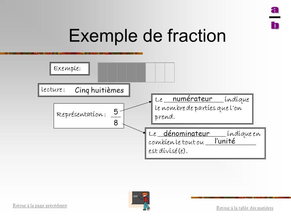 Sens de la fraction Une fraction représente la séparation (division) d'un tout ou d'une unité. Une fraction s'écrit sous la forme, où a et b sont des