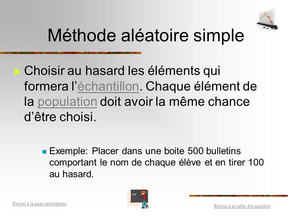 Méthode d'échantillonnage Façon de tirer un échantillon d'une population.échantillon - Méthode aléatoire simpleMéthode aléatoire simple - Méthode syst
