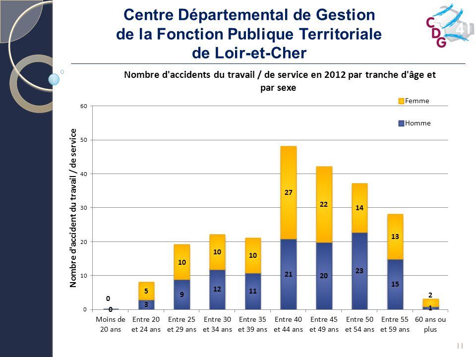 Centre Départemental de Gestion de la Fonction Publique Territoriale de Loir-et-Cher 11