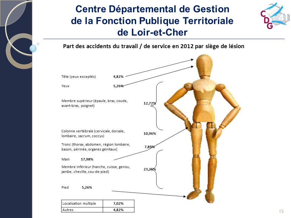 Centre Départemental de Gestion de la Fonction Publique Territoriale de Loir-et-Cher 15 Part des accidents du travail / de service en 2012 par siège d