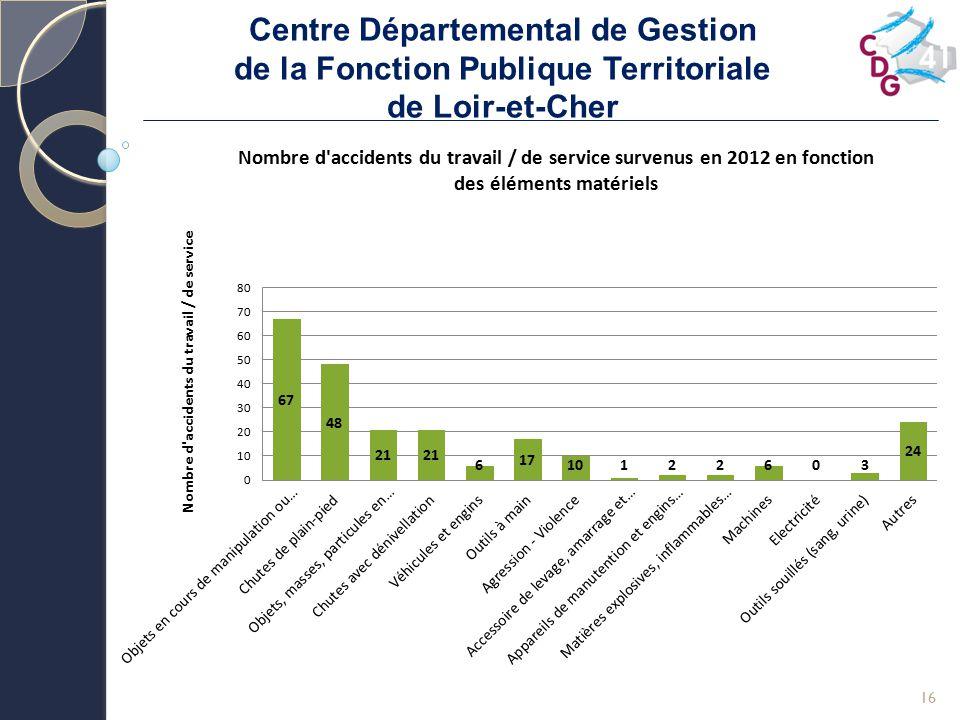 Centre Départemental de Gestion de la Fonction Publique Territoriale de Loir-et-Cher 16