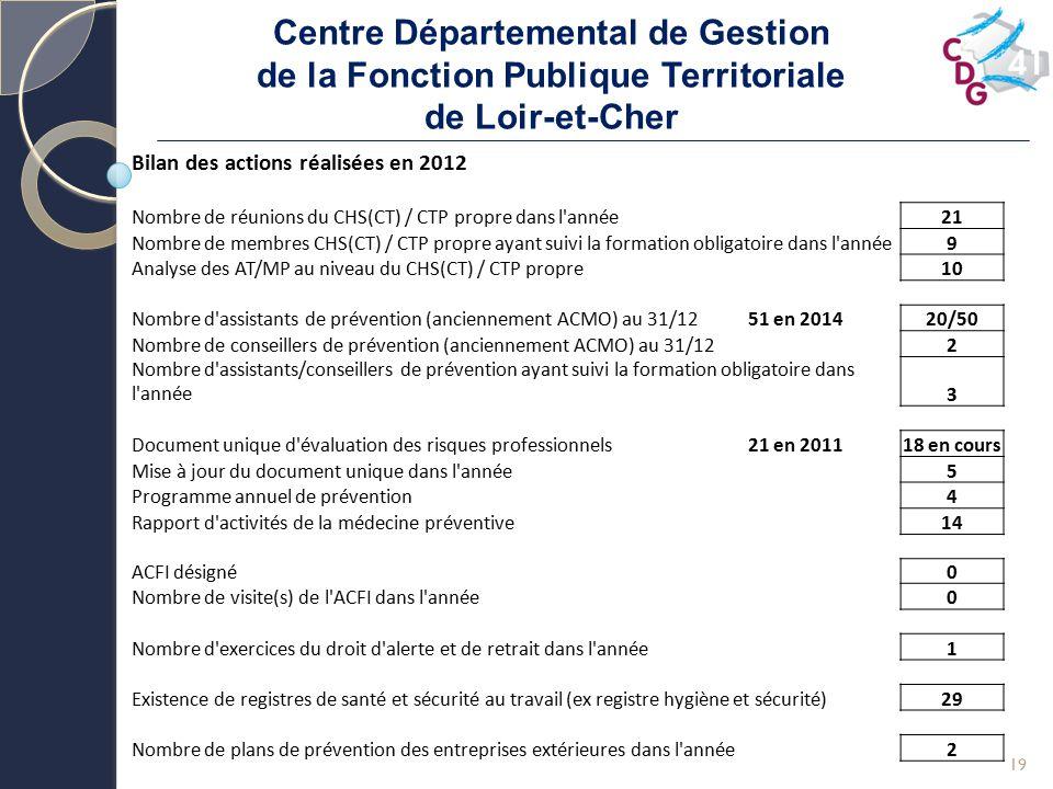 Centre Départemental de Gestion de la Fonction Publique Territoriale de Loir-et-Cher 19 Bilan des actions réalisées en 2012 Nombre de réunions du CHS(
