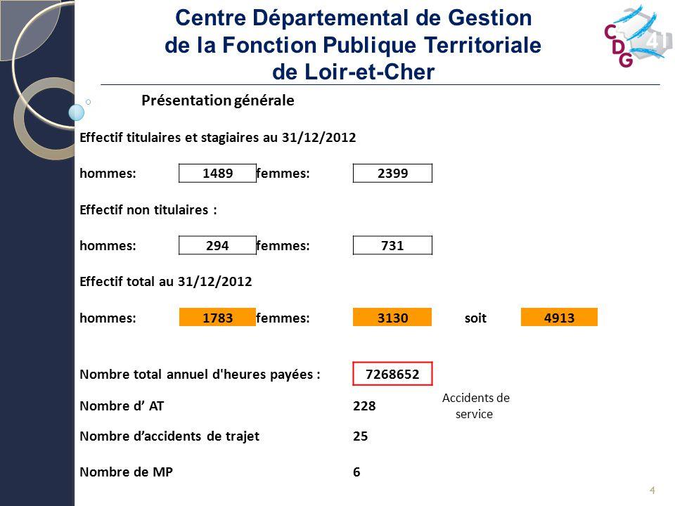 Centre Départemental de Gestion de la Fonction Publique Territoriale de Loir-et-Cher 4 Présentation générale Effectif titulaires et stagiaires au 31/12/2012 hommes:1489femmes:2399 Effectif non titulaires : hommes:294femmes:731 Effectif total au 31/12/2012 hommes:1783femmes:3130soit4913 Nombre total annuel d heures payées :7268652 Nombre d' AT228 Accidents de service Nombre d'accidents de trajet Nombre de MP 25 6