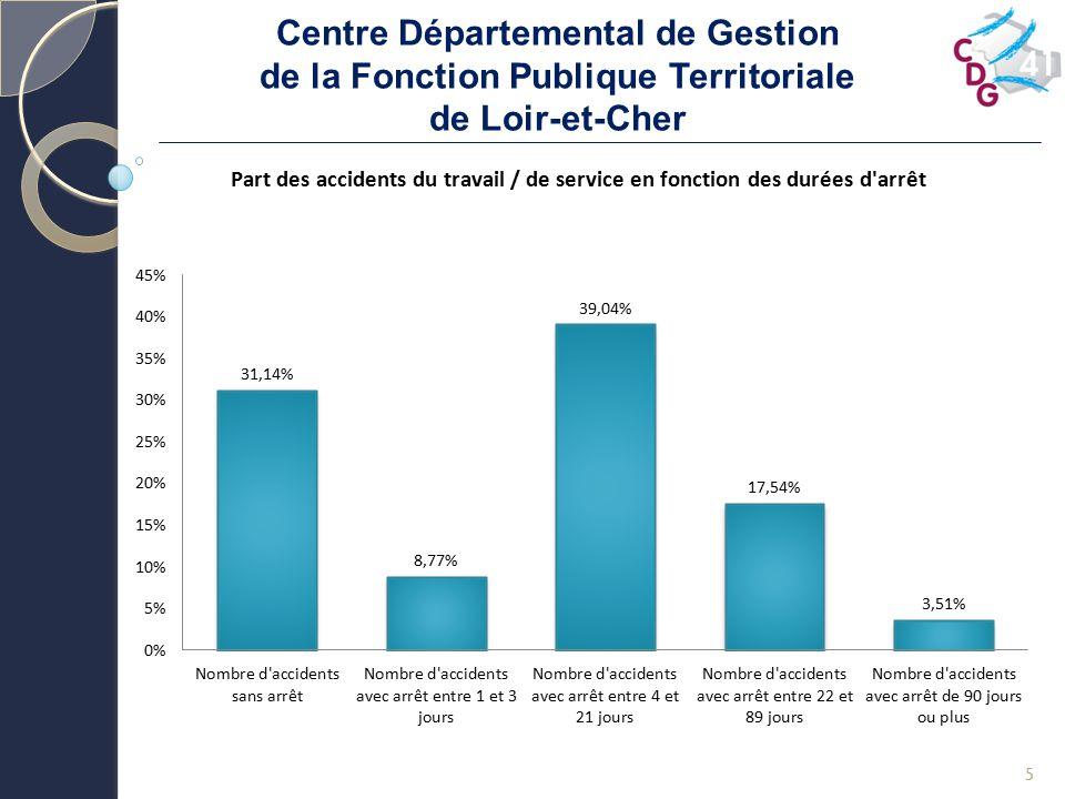 Centre Départemental de Gestion de la Fonction Publique Territoriale de Loir-et-Cher 5