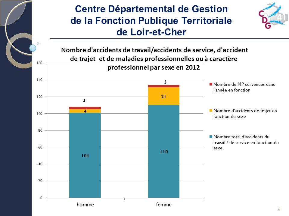Centre Départemental de Gestion de la Fonction Publique Territoriale de Loir-et-Cher 17