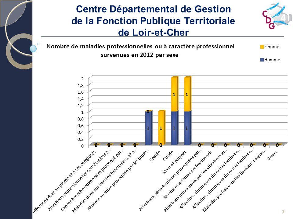 Centre Départemental de Gestion de la Fonction Publique Territoriale de Loir-et-Cher 8