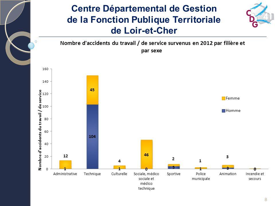 Centre Départemental de Gestion de la Fonction Publique Territoriale de Loir-et-Cher 19 Bilan des actions réalisées en 2012 Nombre de réunions du CHS(CT) / CTP propre dans l année21 Nombre de membres CHS(CT) / CTP propre ayant suivi la formation obligatoire dans l année9 Analyse des AT/MP au niveau du CHS(CT) / CTP propre10 Nombre d assistants de prévention (anciennement ACMO) au 31/1251 en 201420/50 Nombre de conseillers de prévention (anciennement ACMO) au 31/122 Nombre d assistants/conseillers de prévention ayant suivi la formation obligatoire dans l année3 Document unique d évaluation des risques professionnels21 en 201118 en cours Mise à jour du document unique dans l année5 Programme annuel de prévention4 Rapport d activités de la médecine préventive14 ACFI désigné0 Nombre de visite(s) de l ACFI dans l année0 Nombre d exercices du droit d alerte et de retrait dans l année1 Existence de registres de santé et sécurité au travail (ex registre hygiène et sécurité)29 Nombre de plans de prévention des entreprises extérieures dans l année2