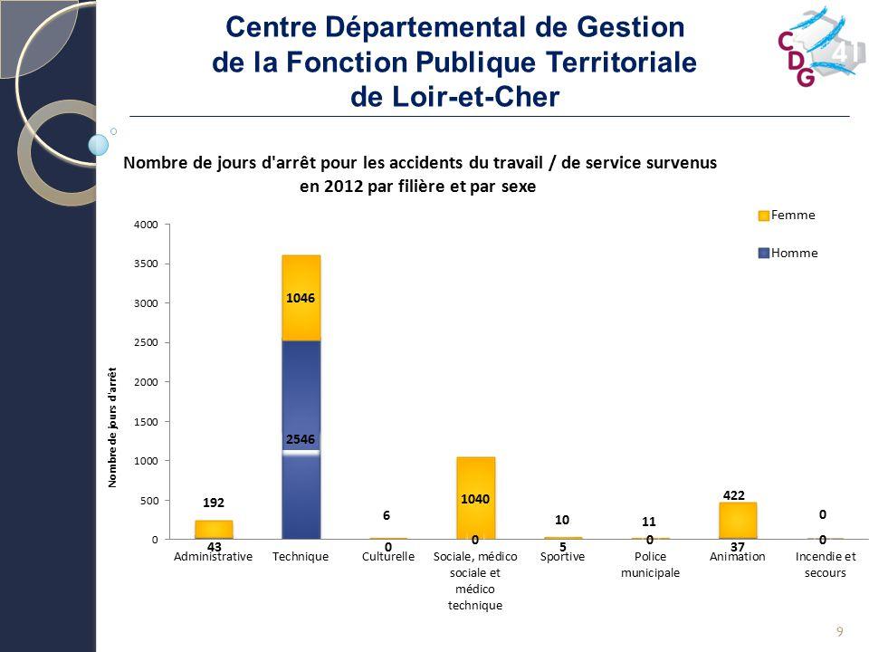 Centre Départemental de Gestion de la Fonction Publique Territoriale de Loir-et-Cher 10