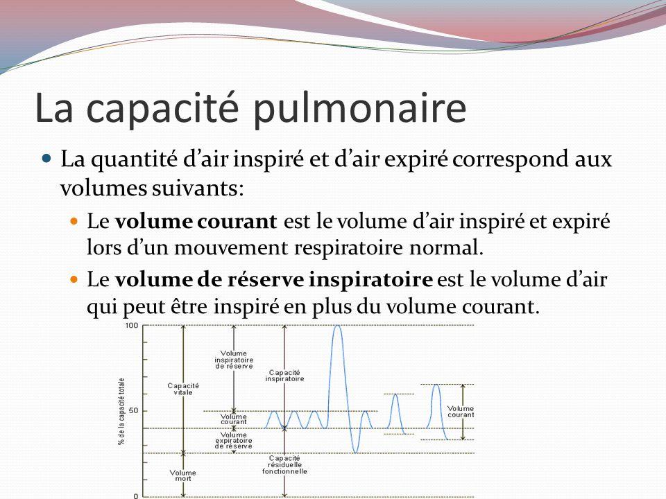 La capacité pulmonaire La quantité d'air inspiré et d'air expiré correspond aux volumes suivants: Le volume courant est le volume d'air inspiré et expiré lors d'un mouvement respiratoire normal.