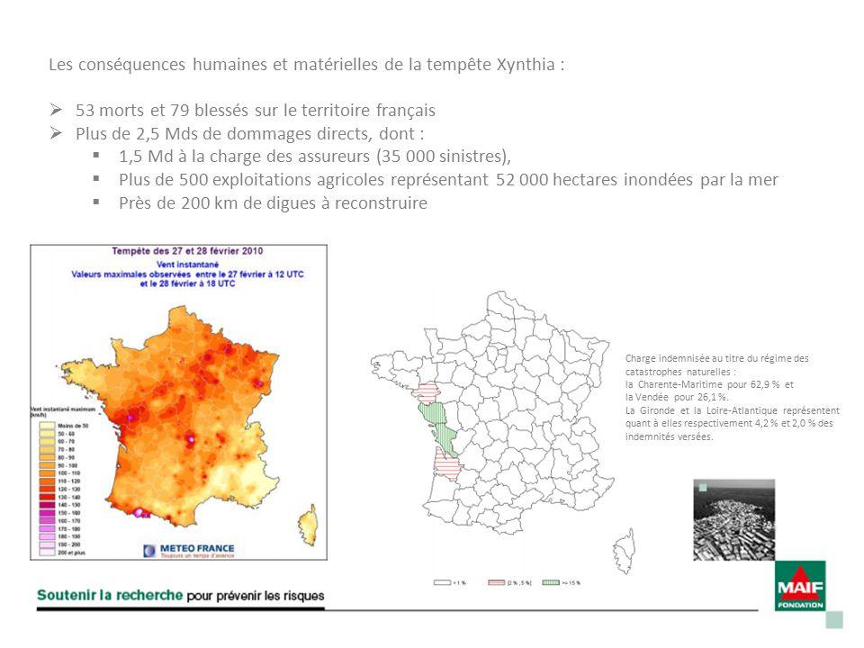 Les conséquences humaines et matérielles de la tempête Xynthia :  53 morts et 79 blessés sur le territoire français  Plus de 2,5 Mds de dommages directs, dont :  1,5 Md à la charge des assureurs (35 000 sinistres),  Plus de 500 exploitations agricoles représentant 52 000 hectares inondées par la mer  Près de 200 km de digues à reconstruire Charge indemnisée au titre du régime des catastrophes naturelles : la Charente‐Maritime pour 62,9 % et la Vendée pour 26,1 %.