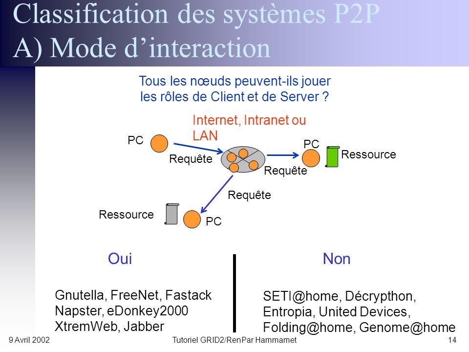 p2p сети edonkey2000:
