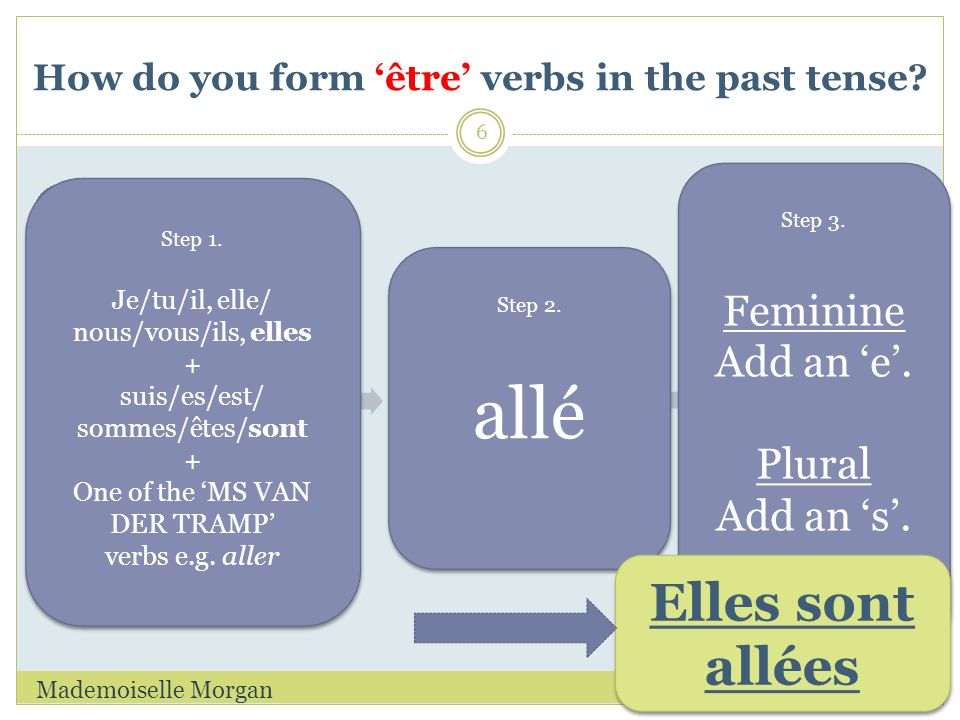 How do you form 'être' verbs in the past tense. 01/11/2011Mademoiselle Morgan 6 Step 1.