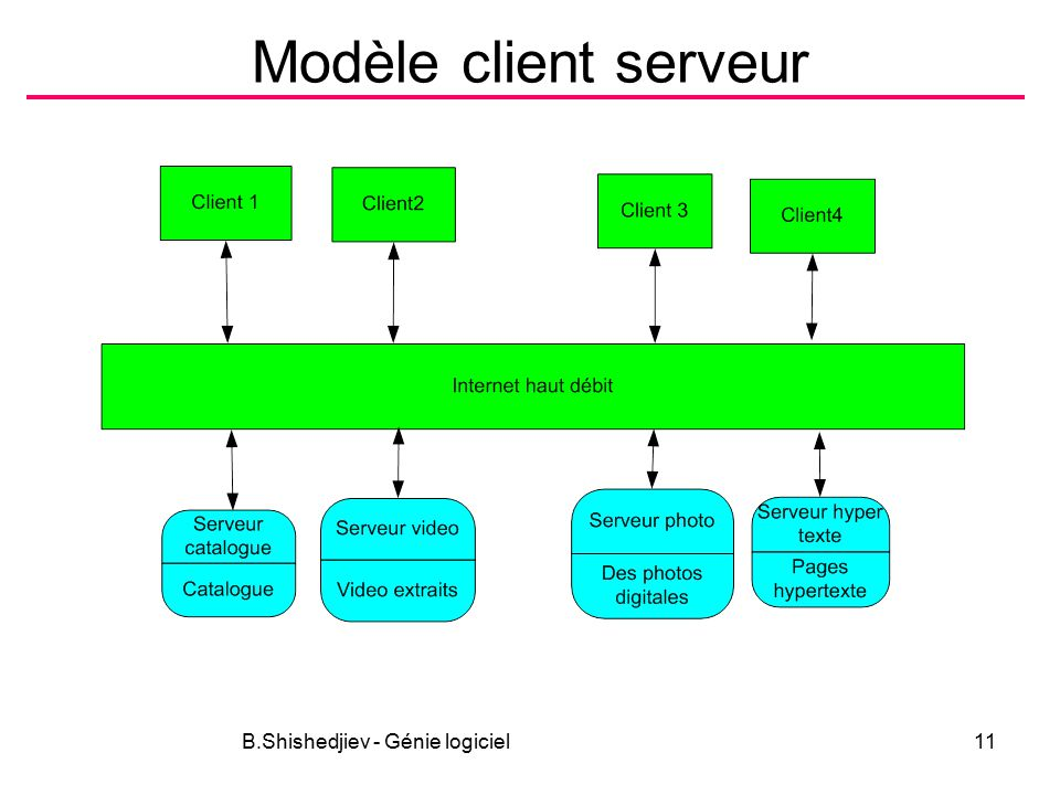 B.Shishedjiev - Génie logiciel11 Modèle client serveur