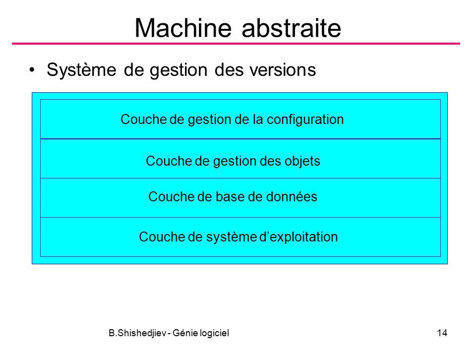 B.Shishedjiev - Génie logiciel14 Machine abstraite Système de gestion des versions Couche de gestion de la configuration Couche de gestion des objets Couche de base de données Couche de système d'exploitation