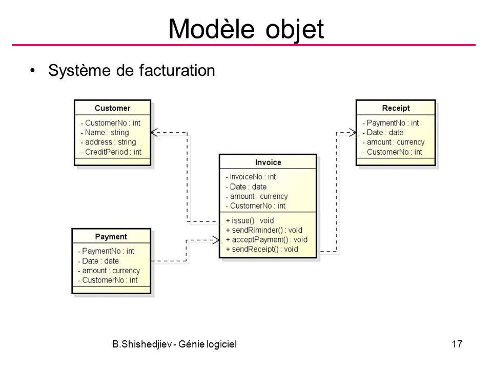 B.Shishedjiev - Génie logiciel17 Modèle objet Système de facturation