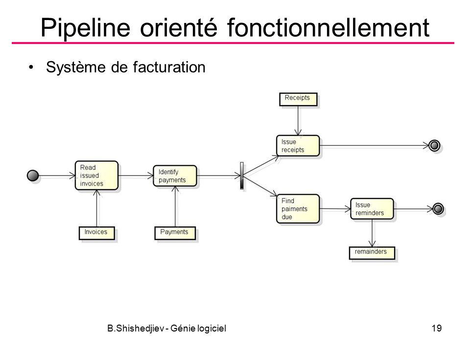 B.Shishedjiev - Génie logiciel19 Pipeline orienté fonctionnellement Système de facturation