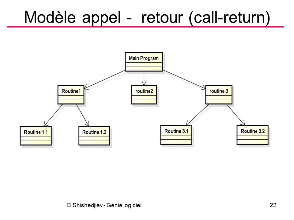 B.Shishedjiev - Génie logiciel22 Modèle appel - retour (call-return)