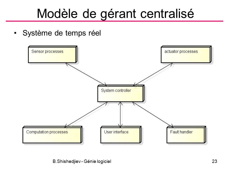 B.Shishedjiev - Génie logiciel23 Modèle de gérant centralisé Système de temps réel