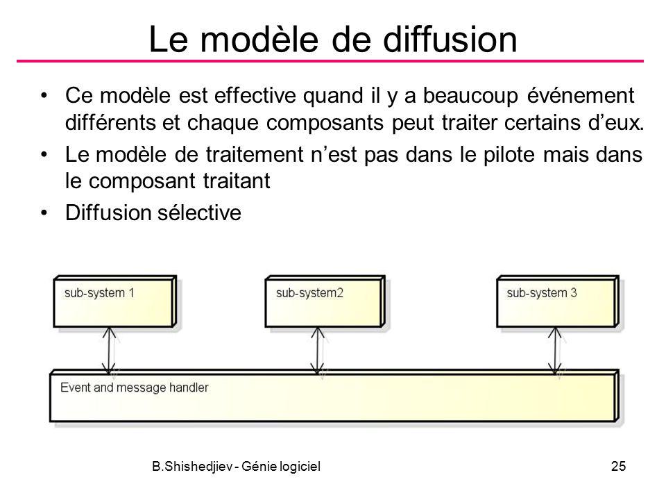 B.Shishedjiev - Génie logiciel25 Le modèle de diffusion Ce modèle est effective quand il y a beaucoup événement différents et chaque composants peut traiter certains d'eux.