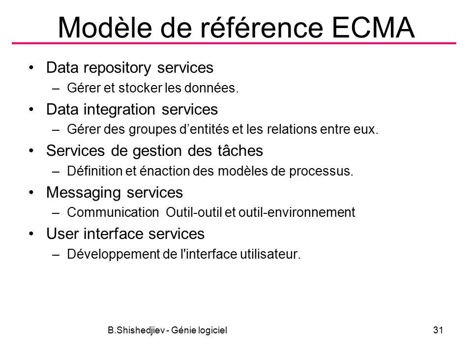 Modèle de référence ECMA Data repository services –Gérer et stocker les données.