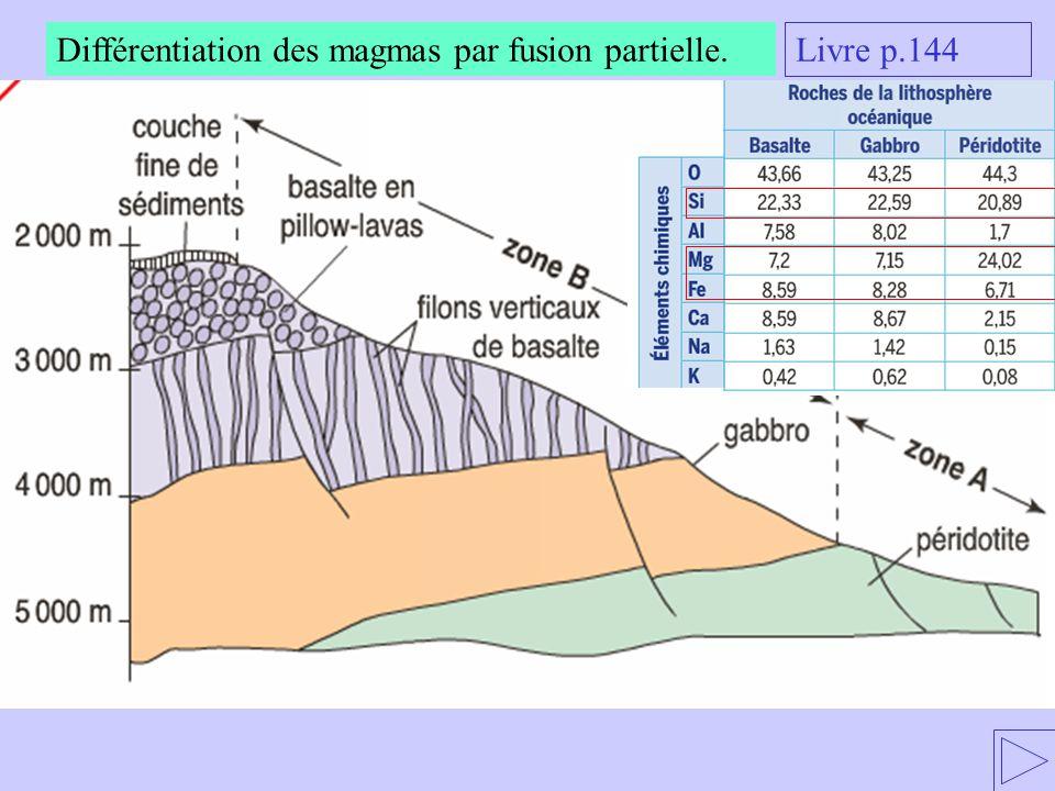 Différentiation des magmas par fusion partielle. Livre p.144