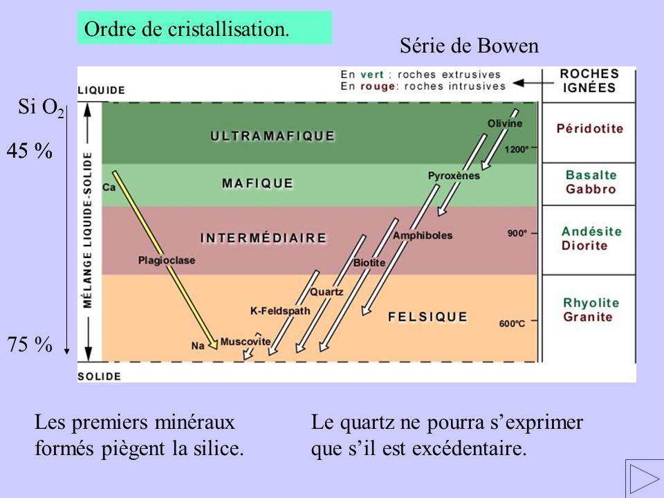 Ordre de cristallisation. Les premiers minéraux formés piègent la silice. Le quartz ne pourra s'exprimer que s'il est excédentaire. Si O 2 45 % 75 % S