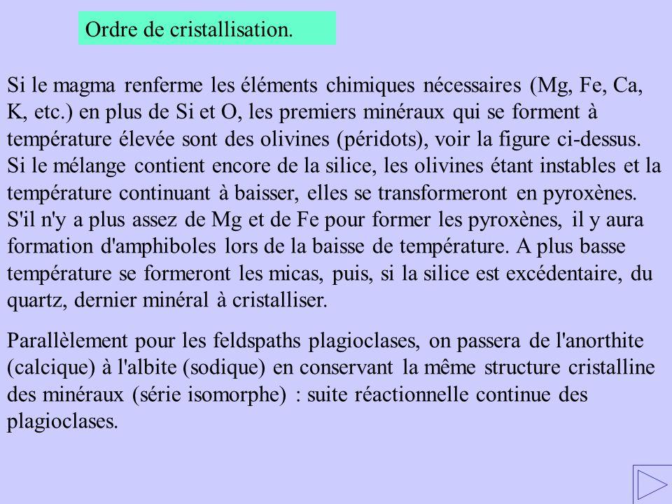 Ordre de cristallisation. Si le magma renferme les éléments chimiques nécessaires (Mg, Fe, Ca, K, etc.) en plus de Si et O, les premiers minéraux qui