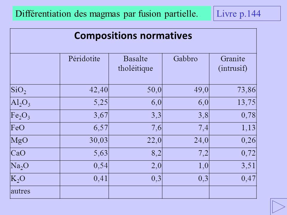 Différentiation des magmas par fusion partielle. Livre p.144 Compositions normatives PéridotiteBasalte tholéitique GabbroGranite (intrusif) SiO 2 42,4