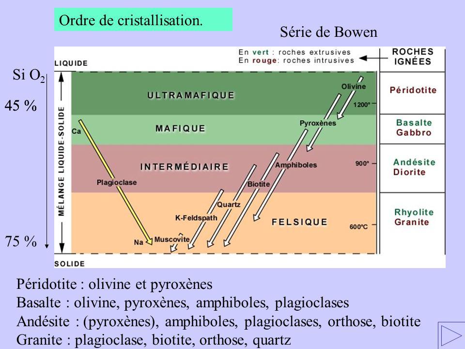 Ordre de cristallisation. Péridotite : olivine et pyroxènes Basalte : olivine, pyroxènes, amphiboles, plagioclases Andésite : (pyroxènes), amphiboles,